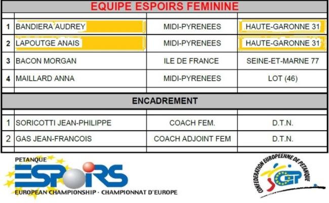 CHAMPIONNAT D'EUROPE ESPOIRS 2013