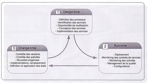 Gouvernance SOA : La phase de Design Time