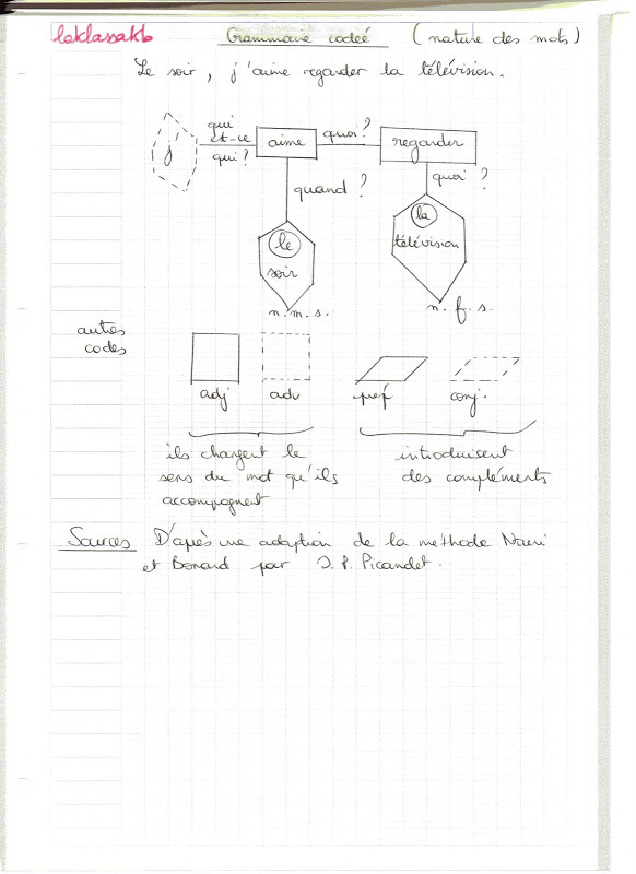 analyse grammaticale visuelle grammaire codée