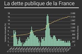 """Résultat de recherche d'images pour """"""""la dette publique est"""""""""""