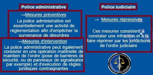 La différence entre police administrative et judicaire, générale et spéciale