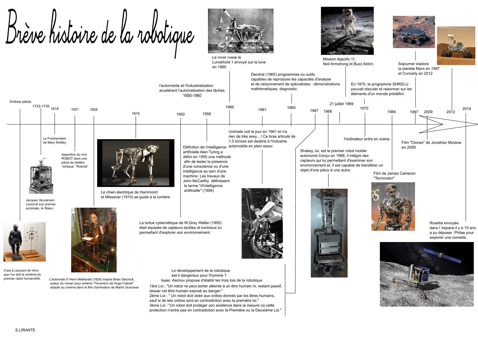 histoire des robots