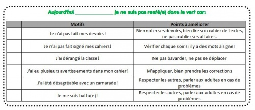 Gestion du comportement 2012-2013