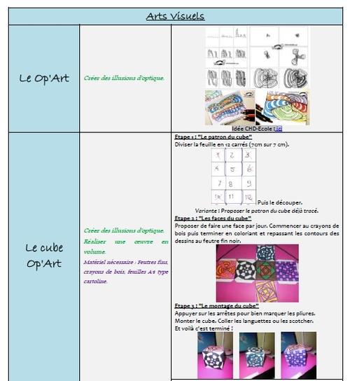 Mise au travail rapide CM1-CM2 (périodes 4 et 5)