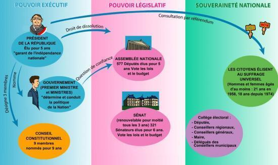 dissertation constitution formelle constitution materielle We do not share any of your information to anyone ha oui j'allais oublier le contrôle de constitutionnalité, ce n'est effectivement pas le sujet mais je pense que.