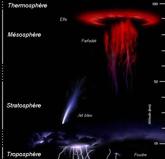Les quatre couches de l'atmosphère où les différents types de décharges électriques ont lieu. Les éclairs se produisent généralement dans la troposphère, les jets bleus se produisent dans la stratosphère, les farfadets se produisent dans la mésosphère et les elfes se produisent dans la thermosphère. Photo offerte par : http://fr.wikipedia.org/wiki/Ph%C3%A9nom%C3%A8nes_lumineux_%C3%A9ph%C3%A9m%C3%A8res