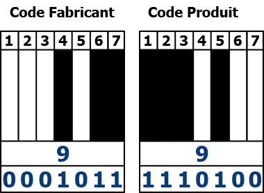 Exemple Code produit et Code fabricant, code-barre