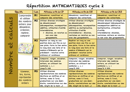 Répartition MATH cycle 2