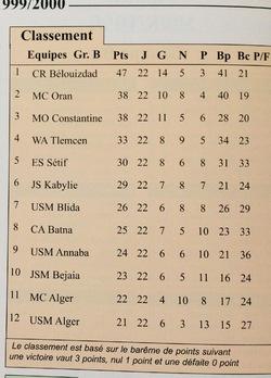 Classement Final 1999-2000