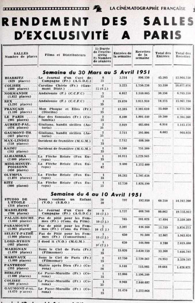 BOX OFFICE PARIS DU 30 MARS 1951 AU 5 AVRIL 1951