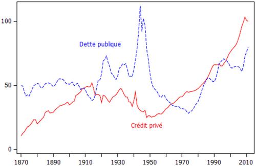 Retour sur les privatisations