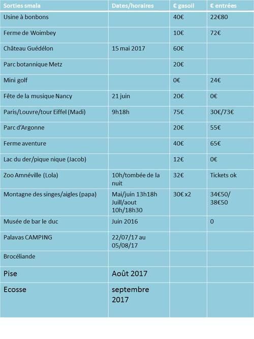 Prochaines sorties 2017 ^^