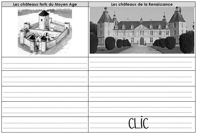 Comparer les châteaux-forts et les châteaux de la Renaissance