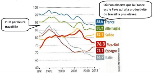COMPETITIVITE EN FRANCE ? LE TRAVAIL N'EST PAS COUPABLE
