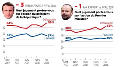 Les sondages révèlent l'échec d'Emmanuel Macron et le rejet de sa personnalité «clivante»