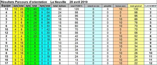 Les résultats du parcours d'orientation du dimanche 28 avril