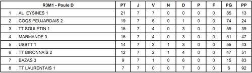 Saison 2013-2014 : Phase 1 - Classements finaux