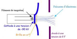http://lancien.cowblog.fr/images/Sciences/canonelectron.jpg