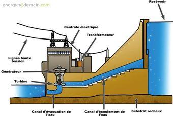 L'énergie hydro-électrique