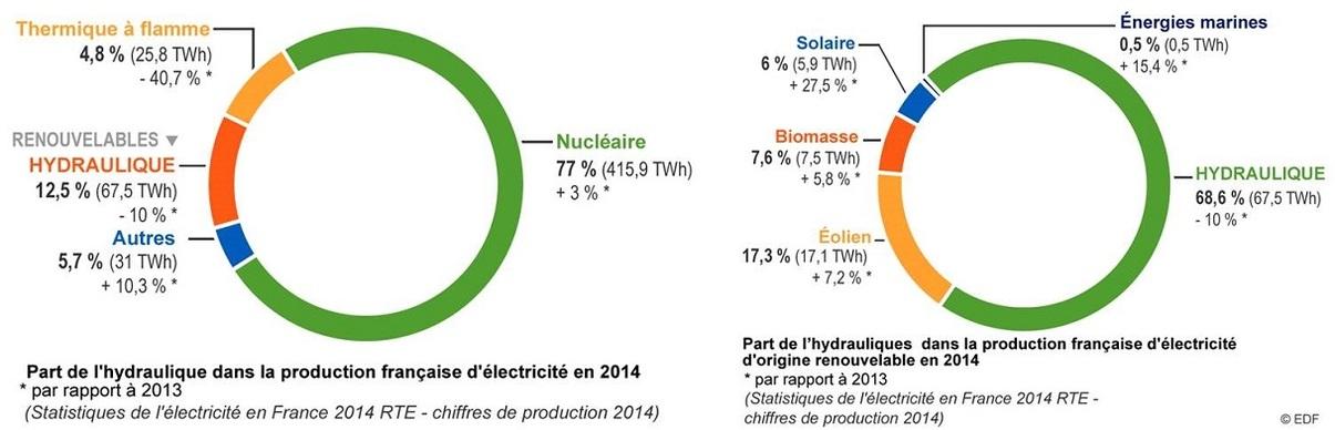 ENERGIES EN FRANCE