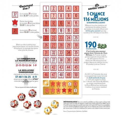 Euro Millions - les numéros qui sont  le plus souvent joués