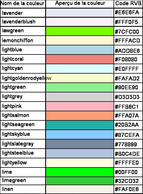 Voici plusieurs noms de couleurs en Anglais