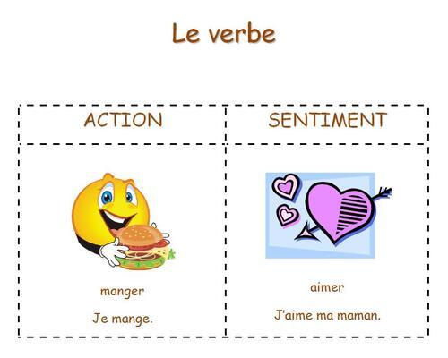 Séquence 3 : le verbe