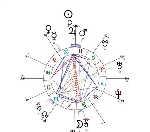 Frére et soeur : que dit l'astrologie ?