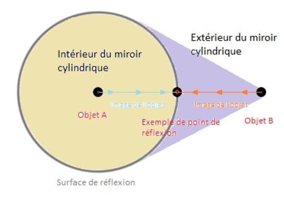 La théorie du monde miroir (Hors Sujet).