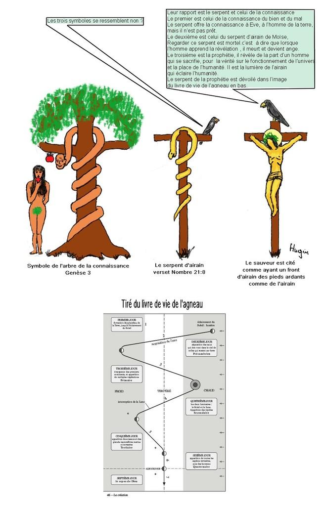 Symbole du serpent dans la Bible