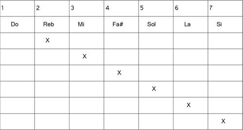 Construction gammes hexatoniques - Lydien 2b