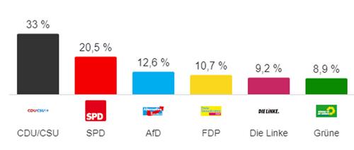 Les leçons des élections en Allemagne