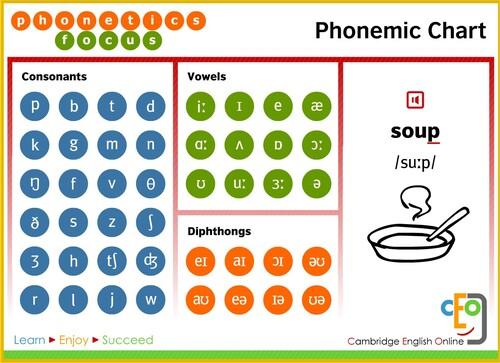 Unit #1: Phonetics