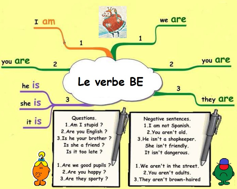 Le Verbe Be English On The Web