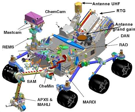Fonctionnement de MSL-Curiosity