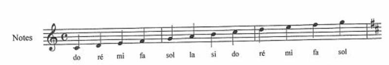 1- Les signes principaux musicaux et leur langage