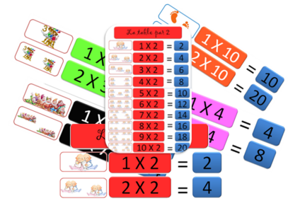Tables de multiplications :affichages
