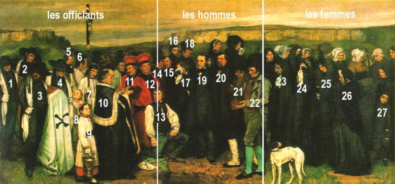 Un enterrement à Ornans- Courbet : les personnages