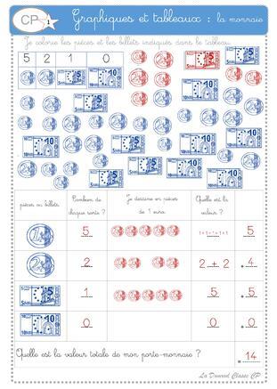 Graphiques et tableaux CP : la monnaie