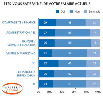 Etude remuneration walters people INSATISFACTION SALAIRE 2015