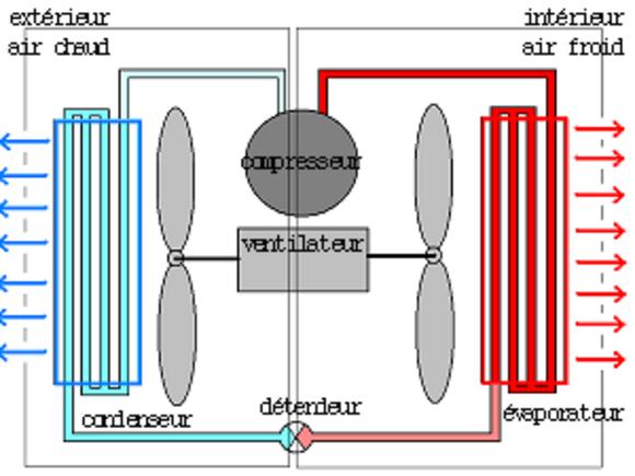 Réfrigérateur, VMC et pompe à chaleur.