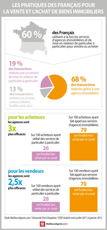 2014_MeilleursAgents.com_immobilier_achat_vente_infographie_540