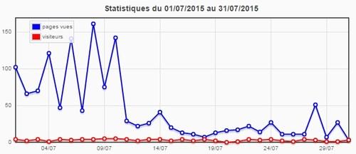 Statistiques du blog (juillet 2015)