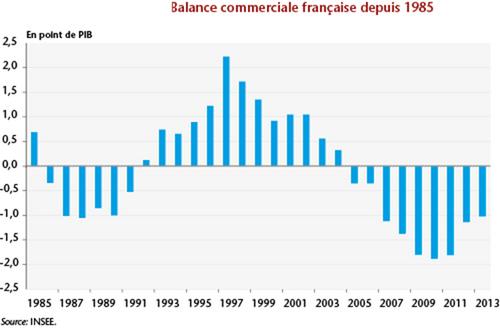 Retour sur le bilan de François Hollande (I) : l'économie de la France