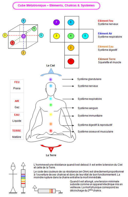 Qu'est ce que le Tao-Tantra? Comment se guérir...............