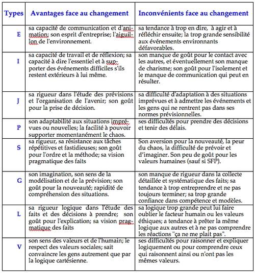 Préférences cérébrales et négociation / persuasion.