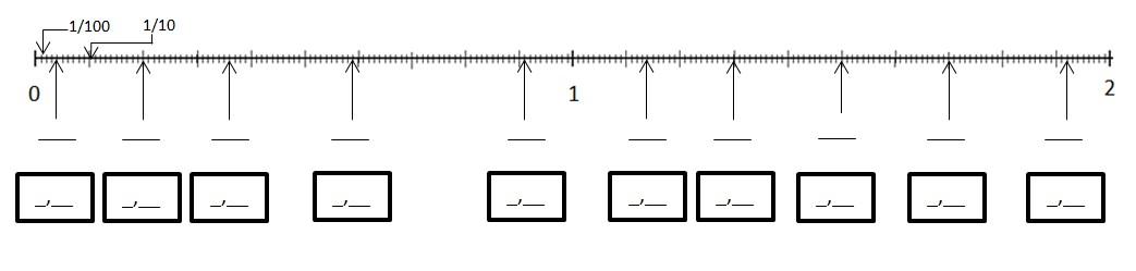 Häufig Fractions et demi-droite graduée - PETITE LUCIOLE FE61