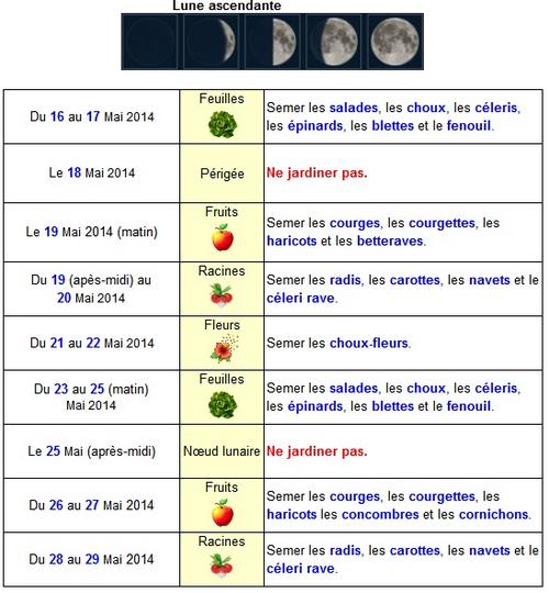 Calendrier lunaire du mois de mai 2014