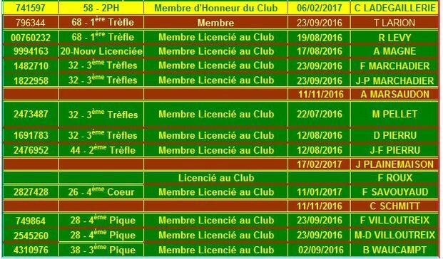 Licences, cotisations