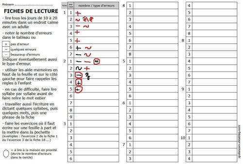 PPRE : reprendre les bases de la lecture syllabique avec les fiches ALED
